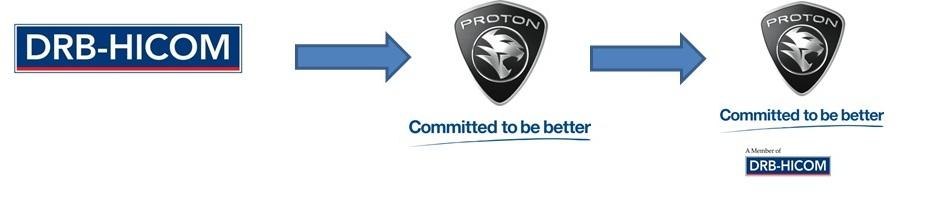 Proton buy
