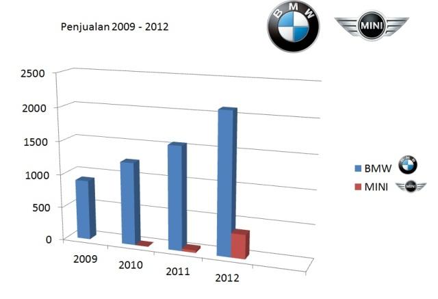 sales figures BMW